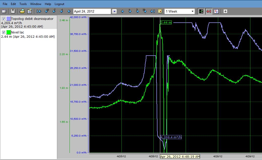Grafic debit la data 26.04.2012
